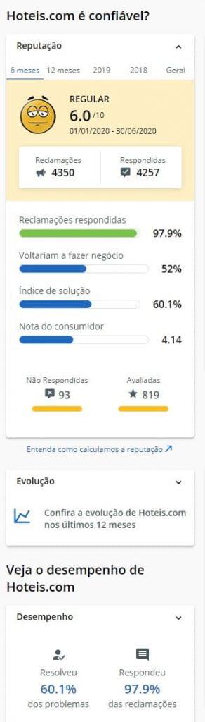 Hoteis.com avaliação no ReclameAqui