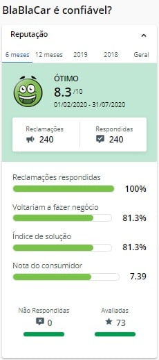 BlaBlaCar avaliação no ReclameAqui